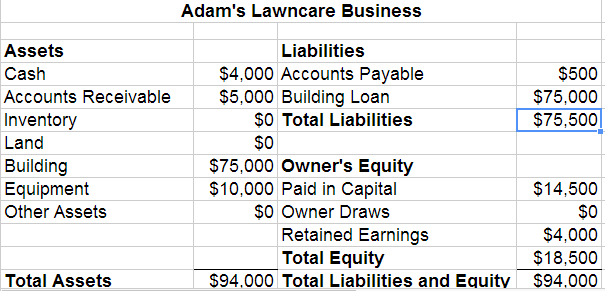 New Balance Sheet Example