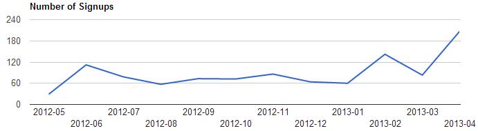 ProjectionHub Stats April 2013