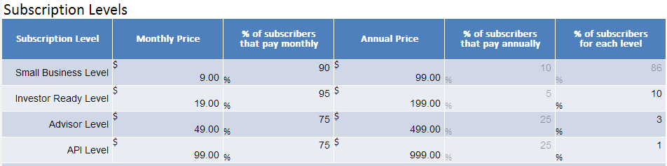 SaaS Subscription Levels