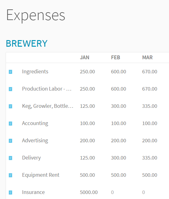 Brewery Expense Projections