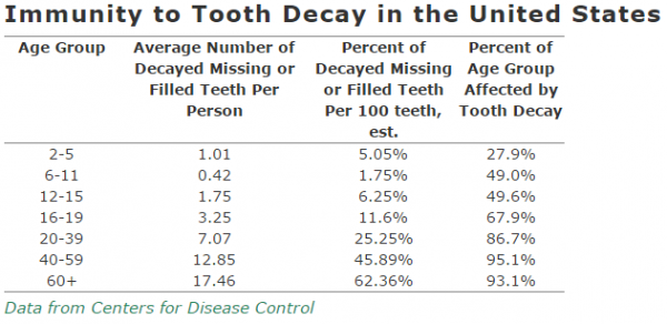 Percentage of People with Dental Cavaties