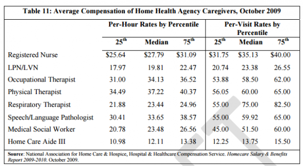 Wages for Home Health Care Workers
