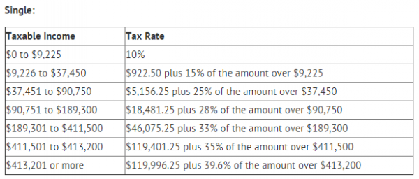 2015 Single Tax Bracket for Federal Income Taxes