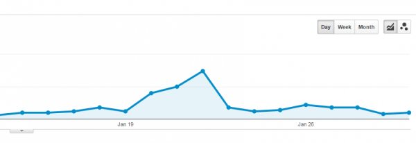 Product Hunt Traffic on Google Analytics