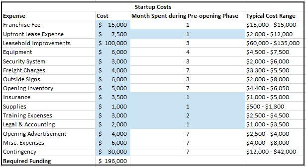 Financial Projection Template for a Subway Franchise