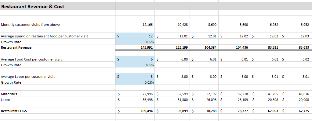 How to Create Financial Projections for a Brewery from a Template